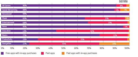 Apps Category Business Model Graph
