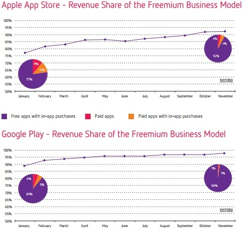 Apps Business model Share