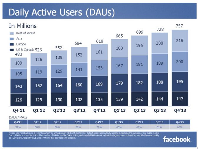 daily active users facebook Q4 2013