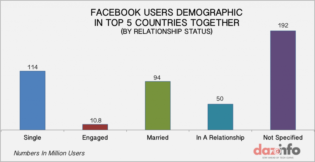 FACEBOOK USERS IN TOP COUNTRIES BY RELATIONSHIP