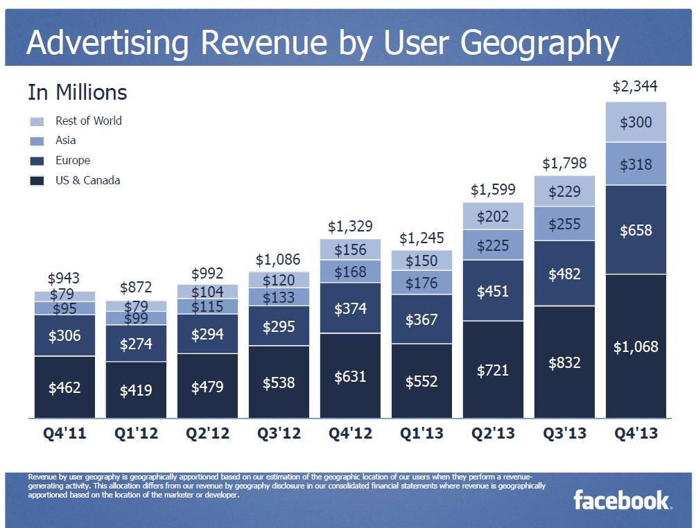 Facebook Advertising revenue By user Geography Q4 2013