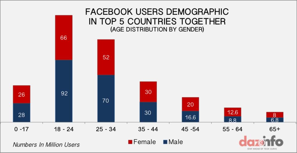 Facebook Top Countries Gender Age