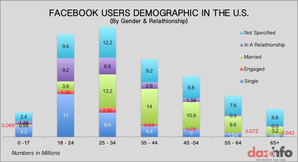 Facebook-Users-Demographic-US-Gender-Age