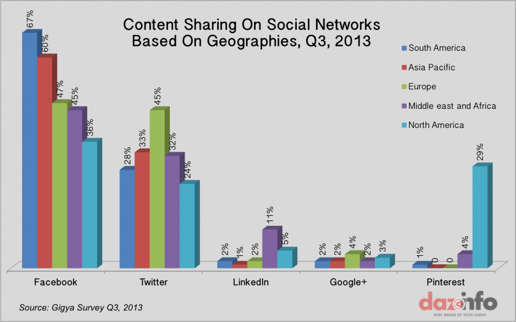 Facebook leads in content sharing in Q3 2013