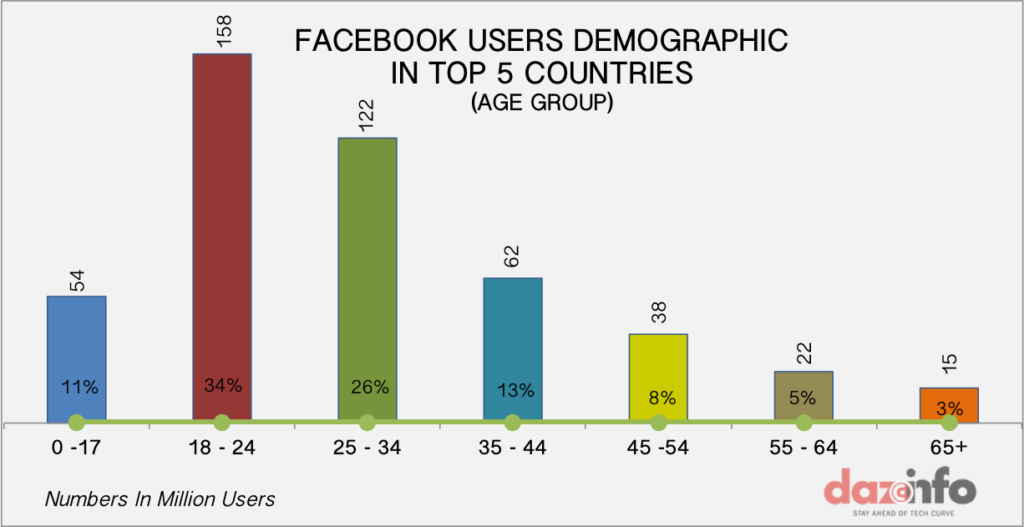 Facebook-top-5-countries-age-group