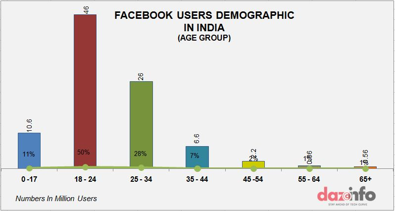 Facebook user base age wise graph1