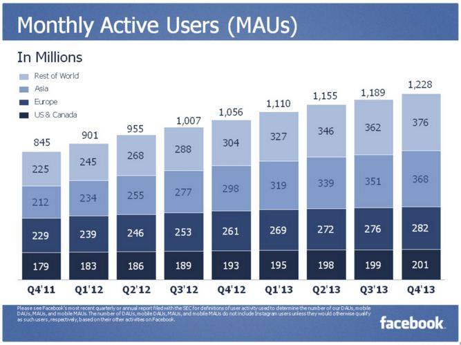 monthly active users facebook Q4 2013
