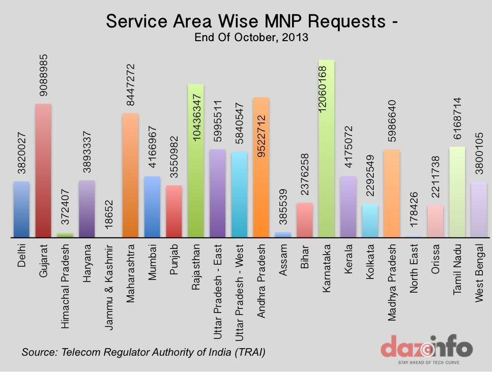 MNP Request-TRAI-Oct-2013