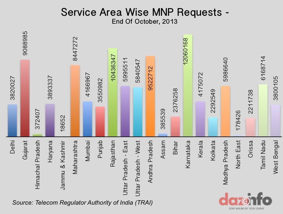 MNP Request-TRAI-Oct-2013