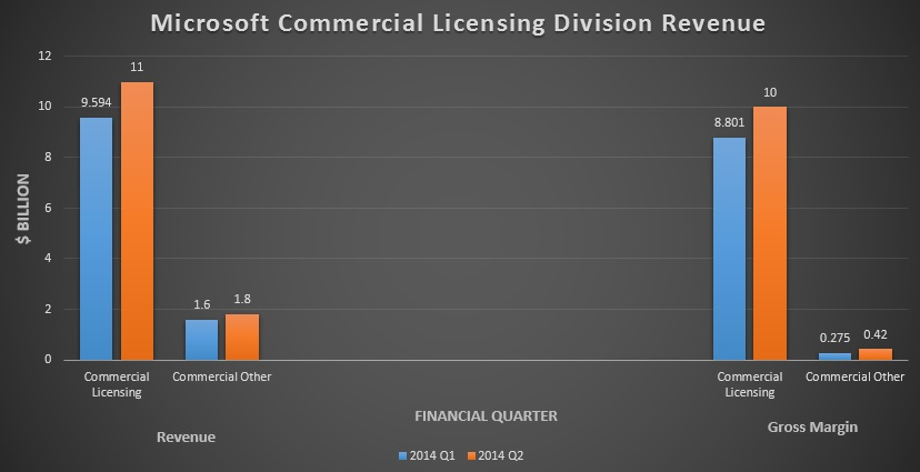 Microsoft Commercial Licensing Division Revenue