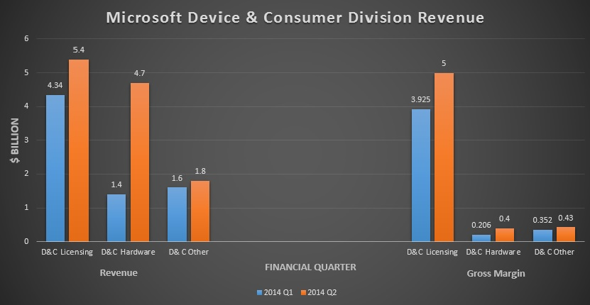 Microsoft Device and Consumer Division Revenue