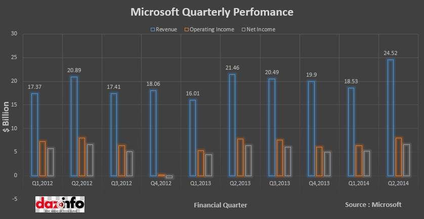 Microsoft Quaterly Perfomance