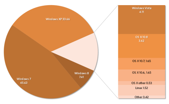 Microsoft Share