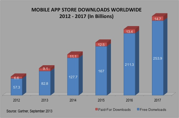 Mobile Apps Download 2014-2017