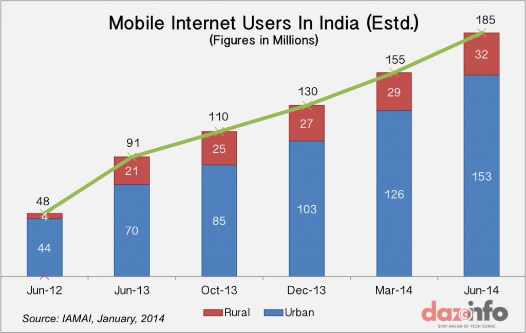 Lips holy internet penetration statistics in india