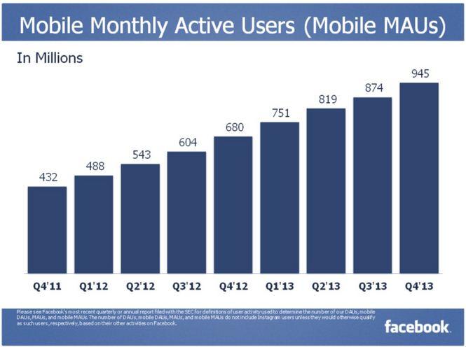 Mobile MAUs Facebook