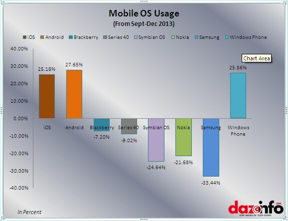 Mobile OS usage