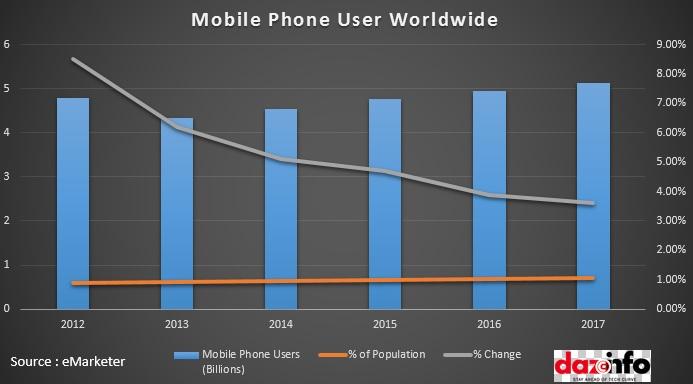 Mobile Phone User Worldwide