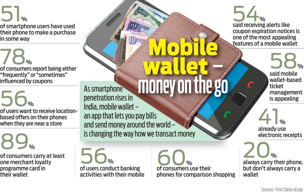 Mobile Wallet Market 2017