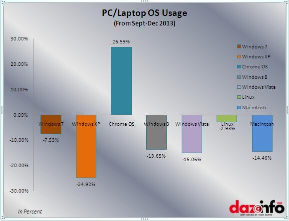 PC,Laptop OS usage