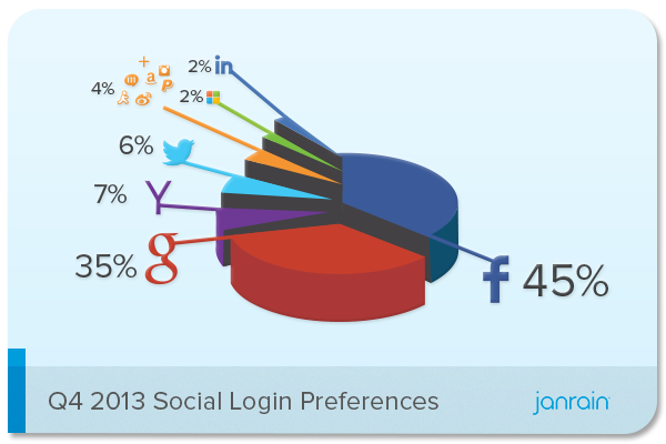 social login preference Q4 2013