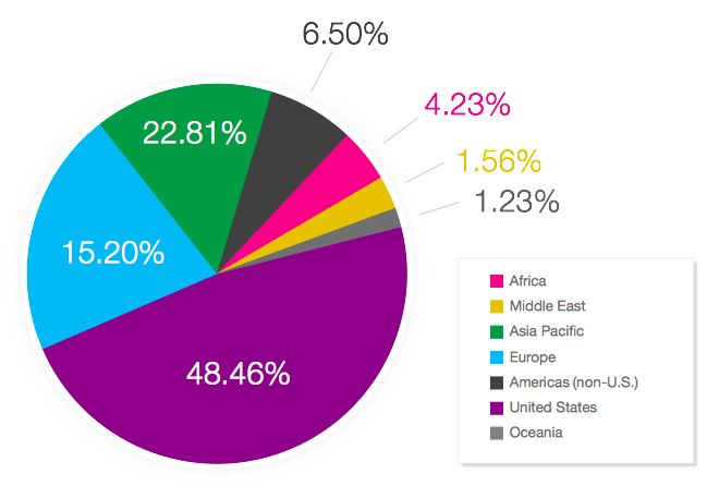 Top Countries For Mobile Traffic in 2013