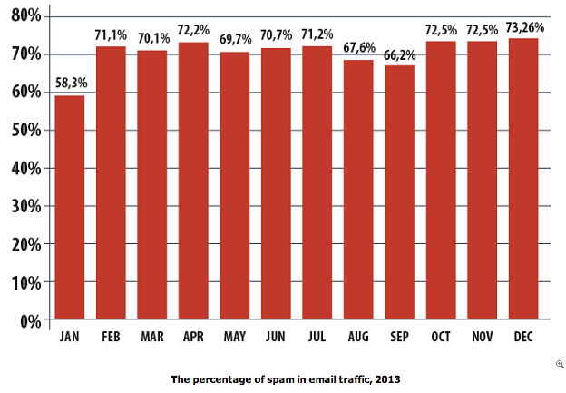 The Percentage of spams in email traffic 2013