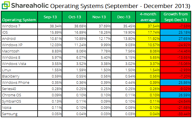 Shareaholic-Operating-Systems-Report-Jan-20141