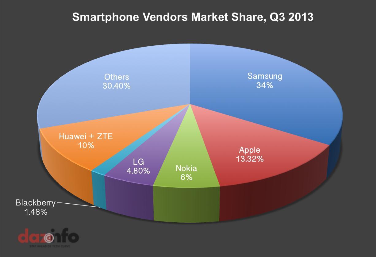 Smartphone-Market-Q3-20131