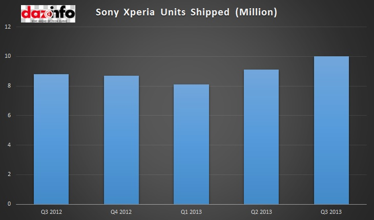 Sony Xperia Units Shipped