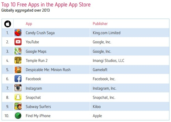 Top 10 Free Apps -Apple