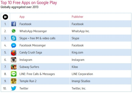 Top 10 Free Apps -Google