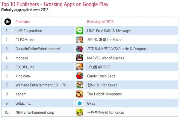 Top 10 Publishers- Apps google