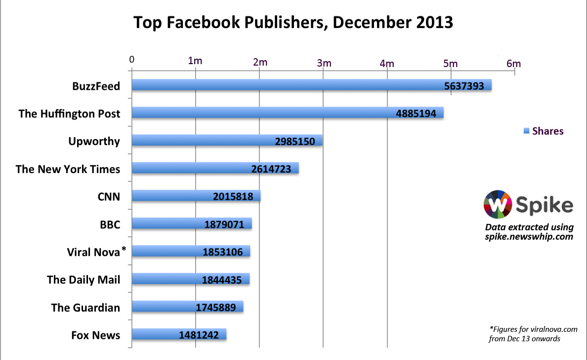 Top Facebook  Publishers In December 2013