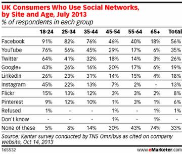UK social network usage by site and age