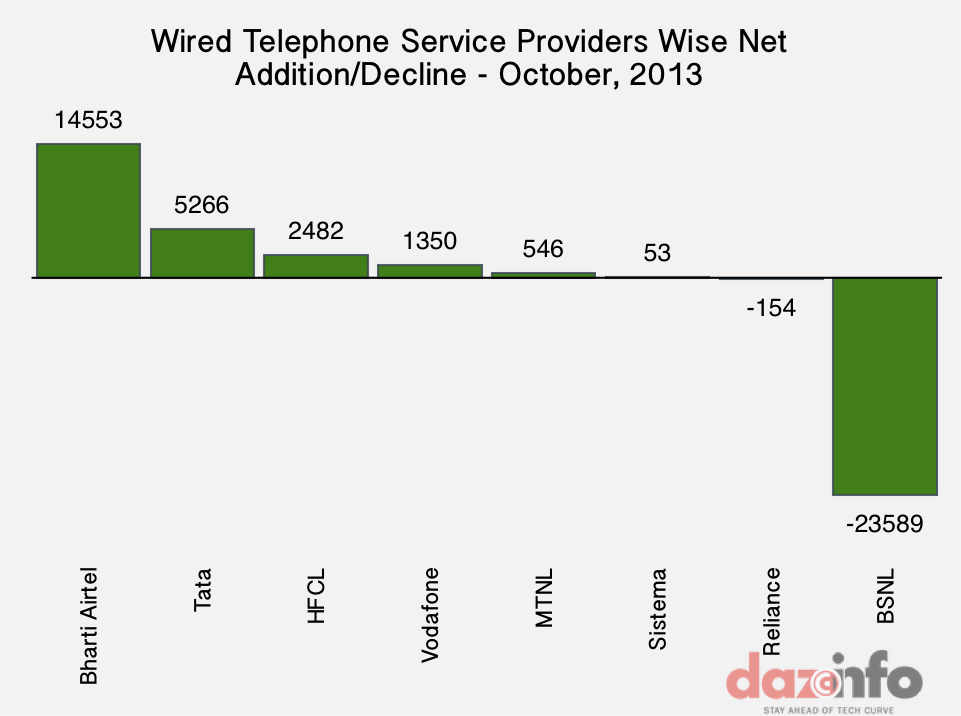 Wired Telephone India Oct 2013