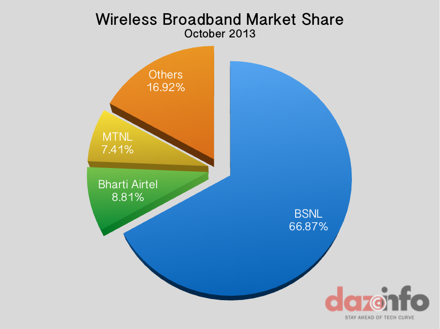 Wireless Broadband India October 2013