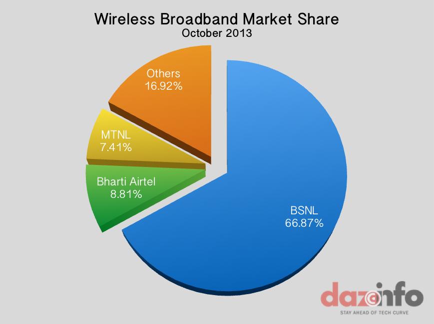 Wireless Broadband India October 2013