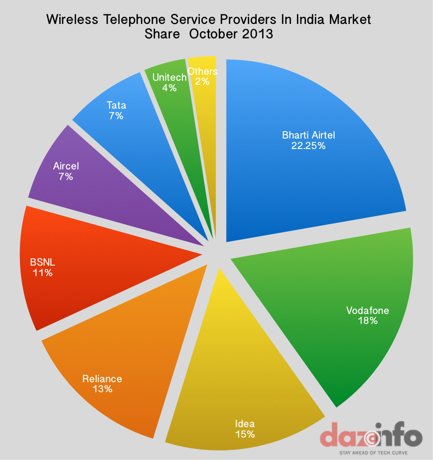 Wireless Telephone ISP India-Oct 2013