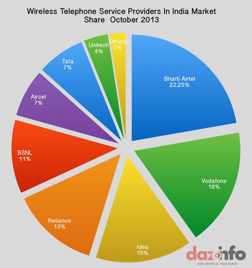 Wireless Telephone ISP India-Oct 2013