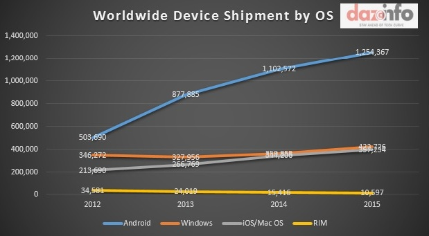 Worldwide Device Shipment by OS 2012 - 2015
