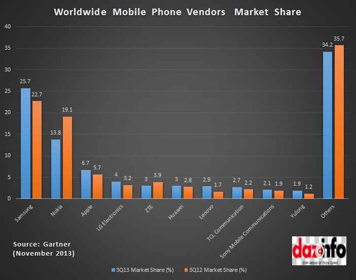 Worldwide mobile phone market share