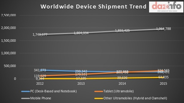 Worldwide Device Shipment Trend 2012 -2015