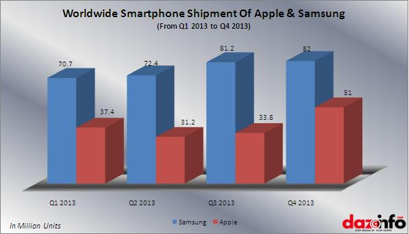 apple and samsung shipment worldwide