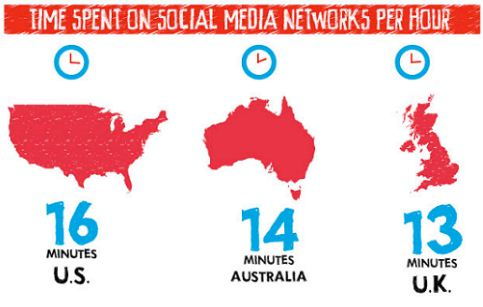 average time spent on social media
