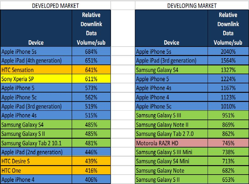 Apple inc aapl iphones tops the chart smartphone launches