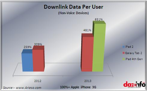 downlink data per users non voice devices