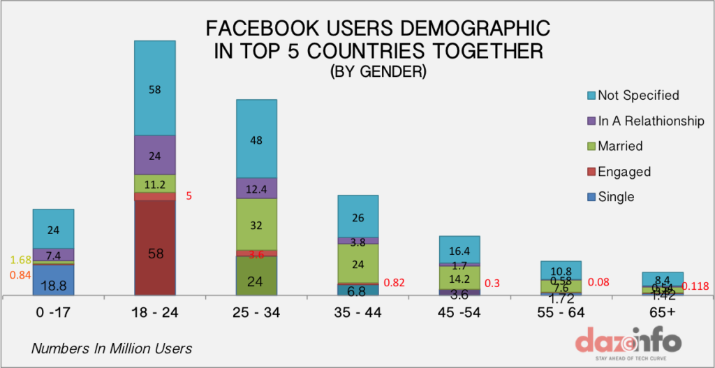 facebook by top countries by relationship-age