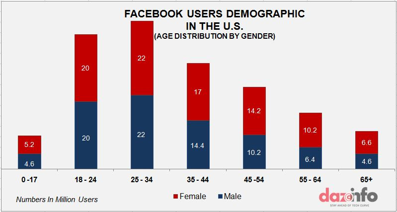 facebook demography in the U.S graph 2
