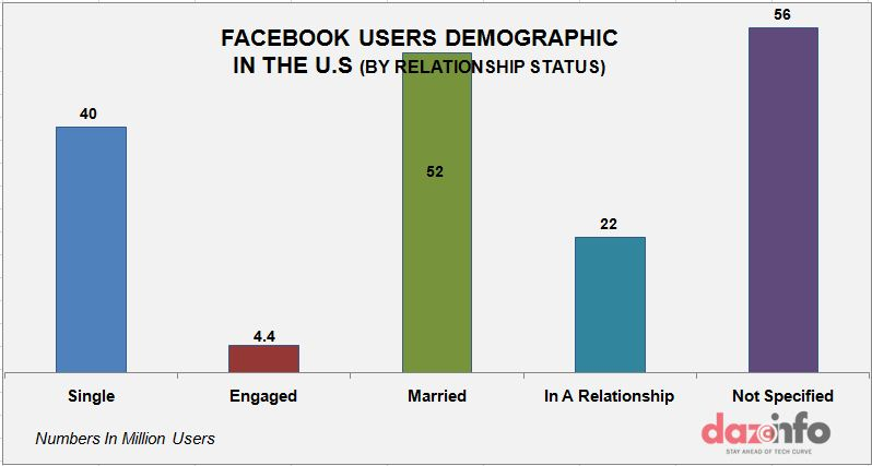 facebook demography in the U.S graph 3